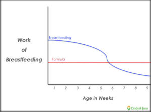 work-of-breastfeeding-graph